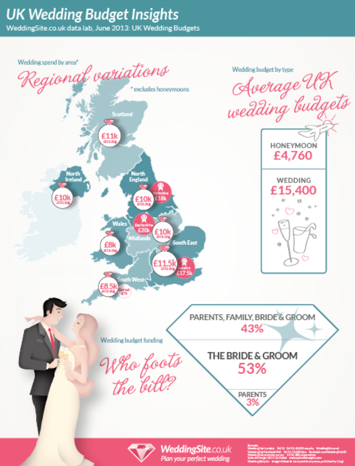Free Wedding Advertising Sites Uk