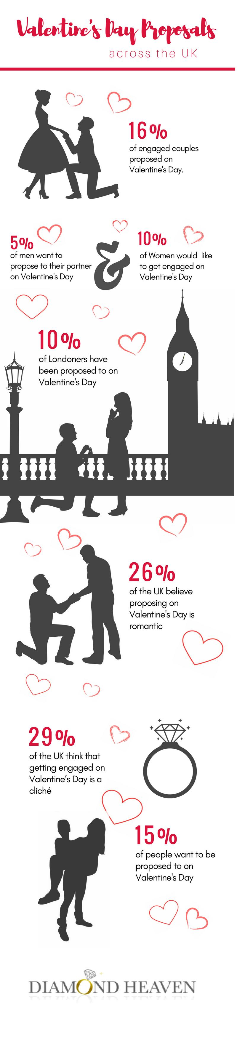 one-million-men-could-be-proposing-this-valentines-day-2