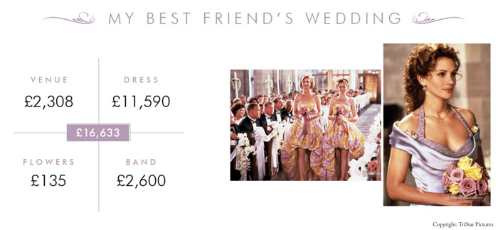 the-true-cost-of-movie-weddings-7
