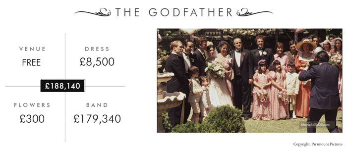 the-true-cost-of-movie-weddings-9