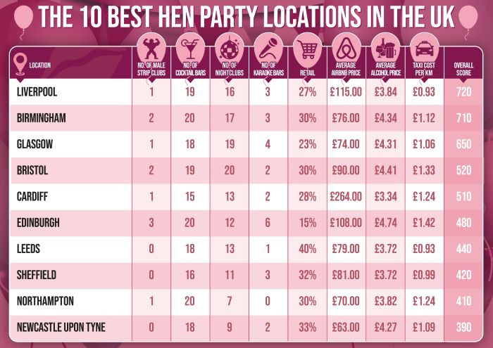 best-worst-places-uk-celebrate-hen-dos-2