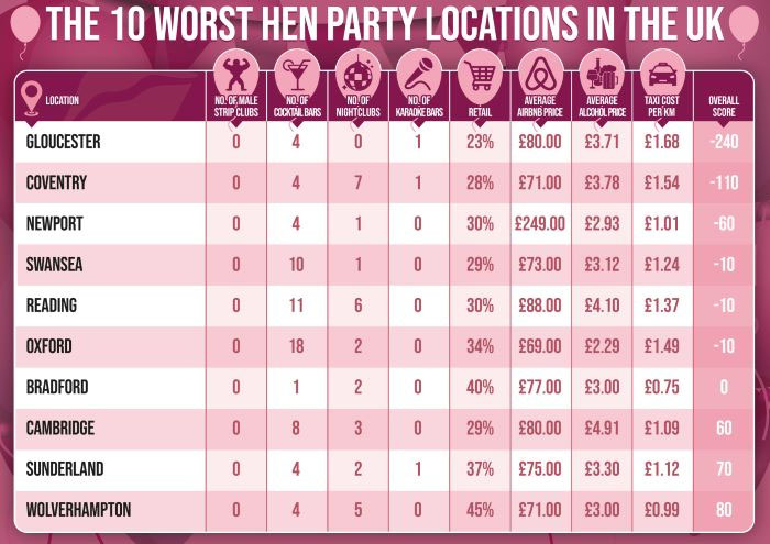 best-worst-places-uk-celebrate-hen-dos-3