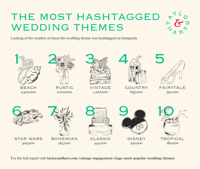 the-most-popular-wedding-themes-2