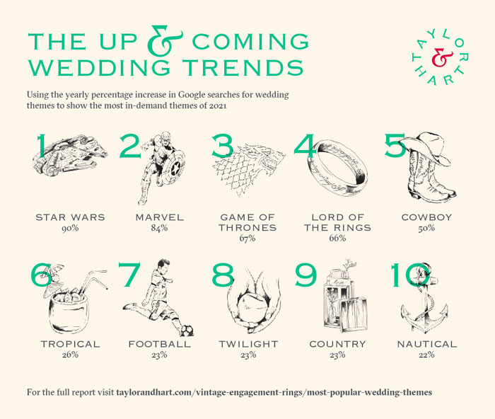 the-most-popular-wedding-themes-3