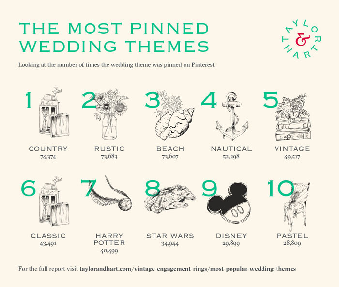 the-most-popular-wedding-themes-4